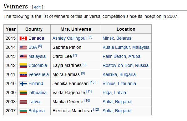 mrs universe winners.jpg