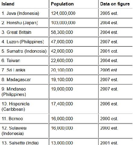 java population 1