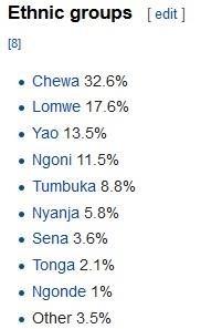 salima demographic